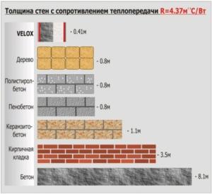 Схема сравнения по теплоотдаче материалов